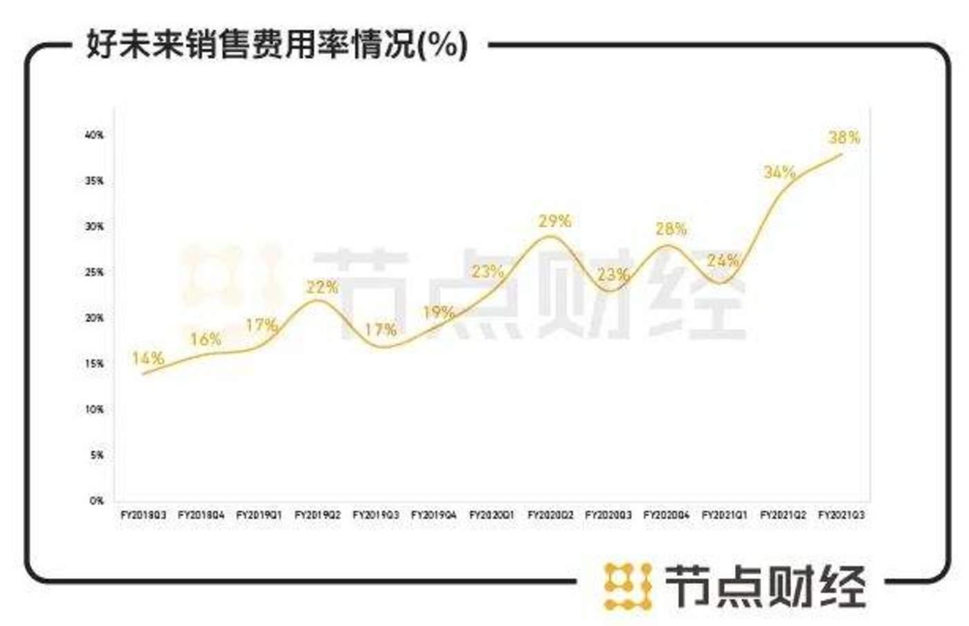 数据来源:东方财富choice、好未来财报