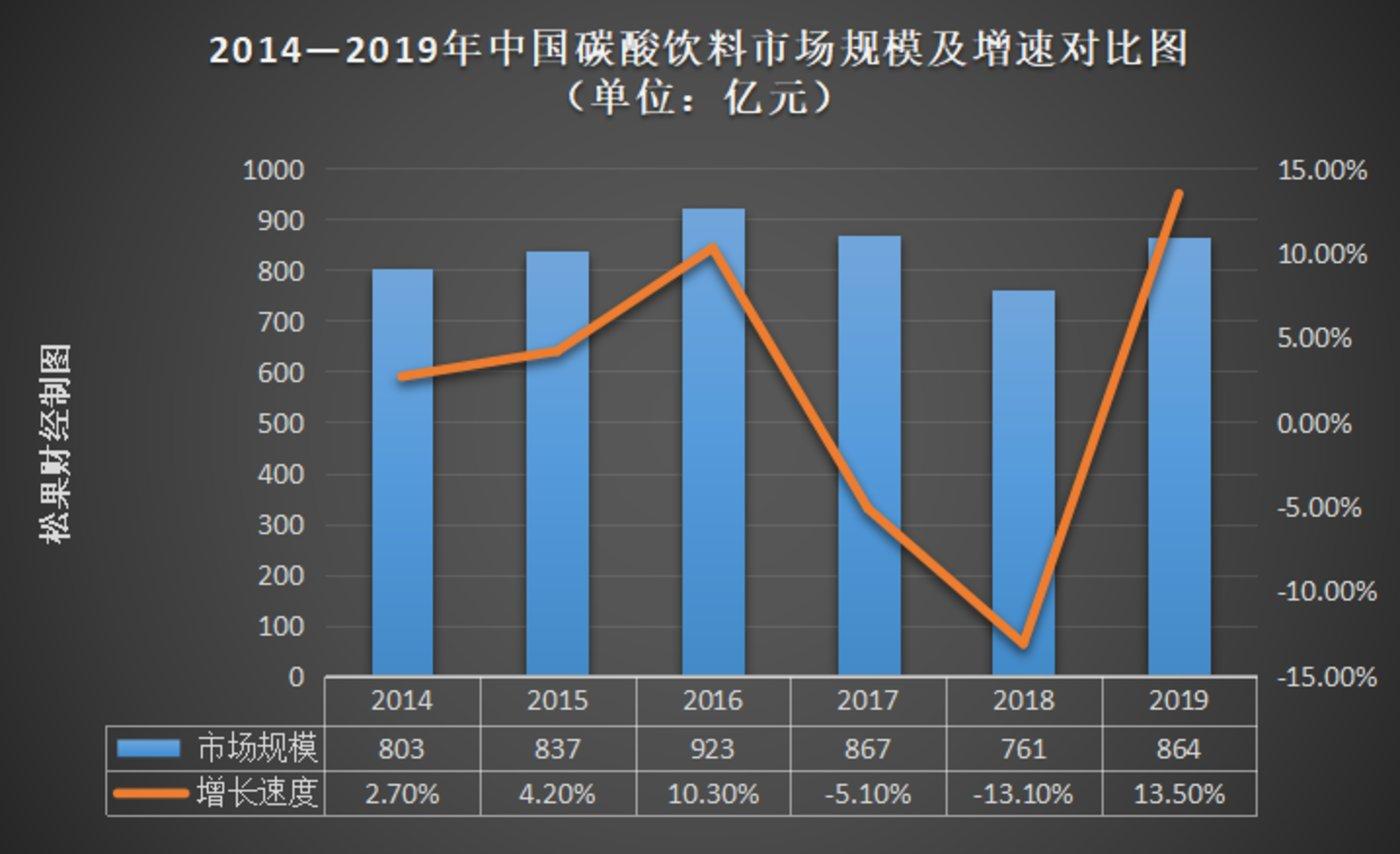 数据来源:Euromonitor前瞻产业研究院