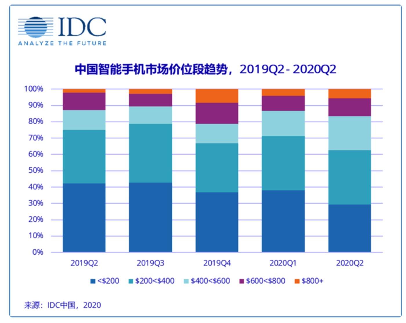 数据来源:IDC