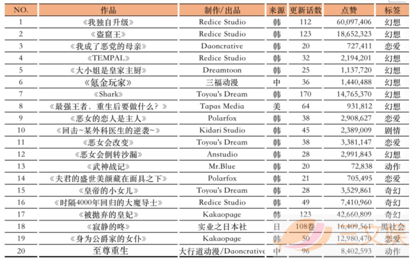 日本的漫画应用top20