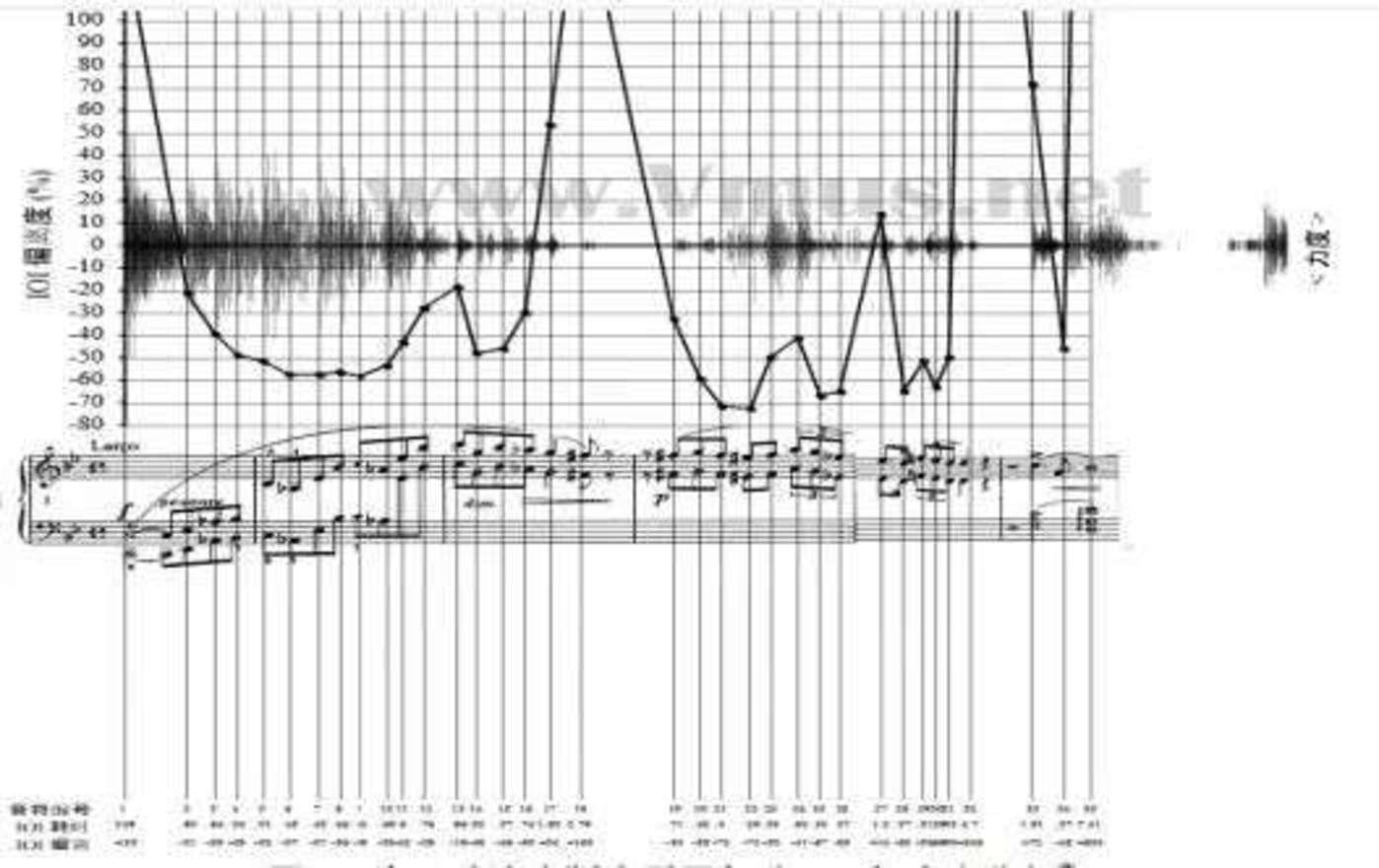李云迪版本的可视化图像  图源:钢琴演奏的可视化研究——以肖邦为例