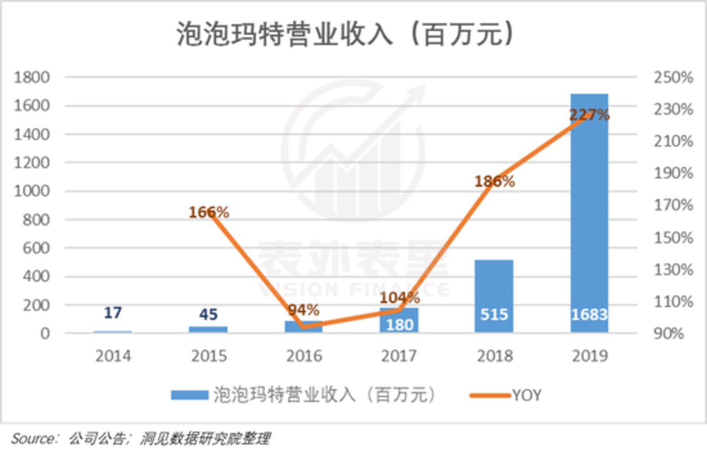 泡泡玛特2014年至2019年营收状况 / 图片来源:洞见数据