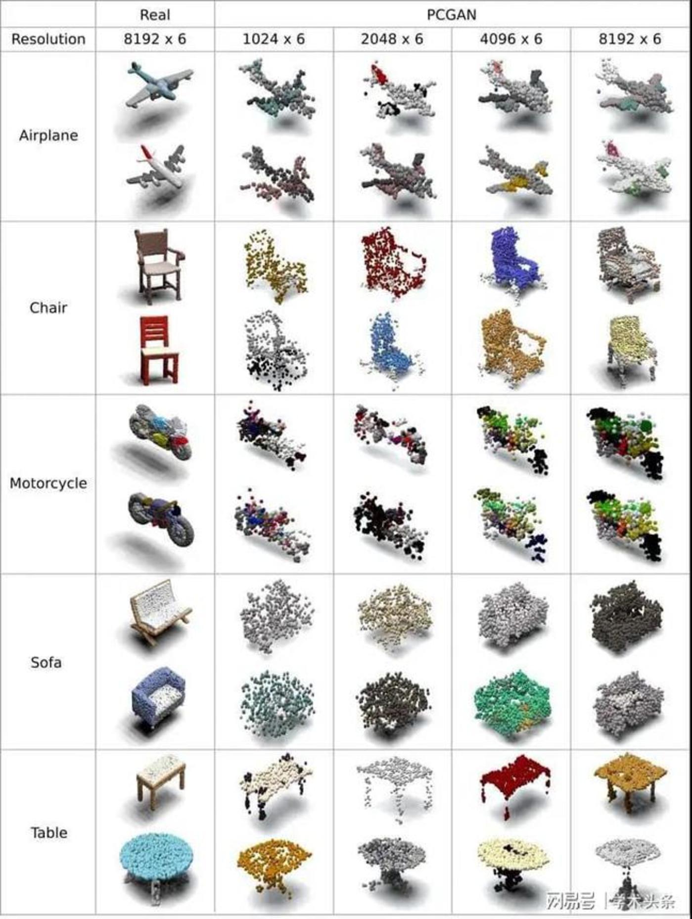 图   real 列为真实物体的 3D 点云图像,后列为 PCGAN 产生的的结果(来源:该论文)