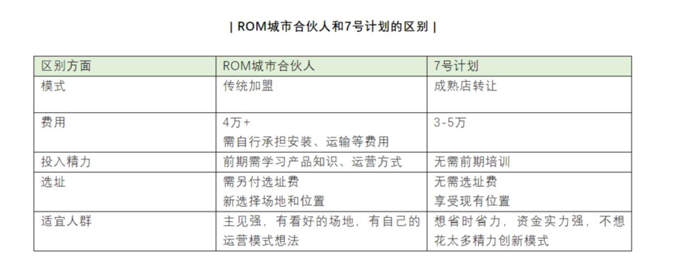 (资料来源:ROM官方公众号)