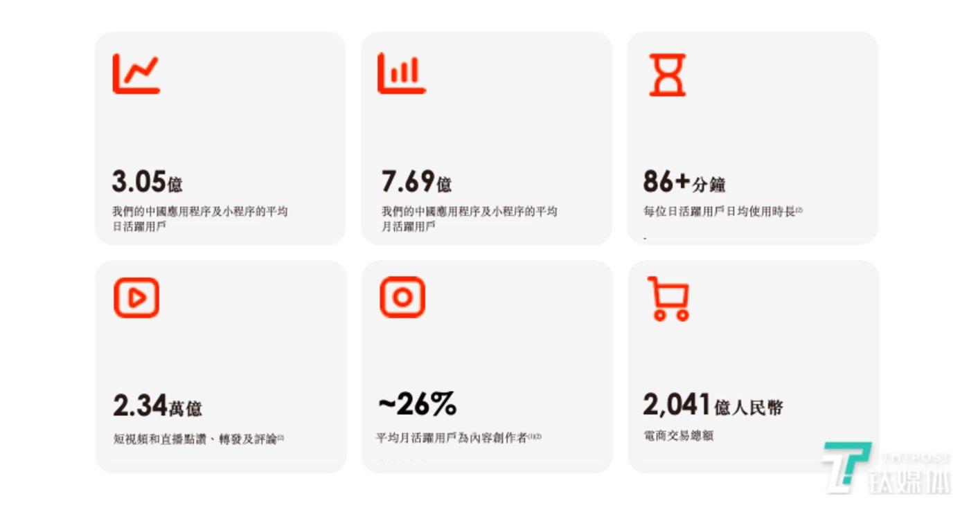 截至2020年9月30日快手的用户规模以及用户参与度指标,图片来自快手招股书