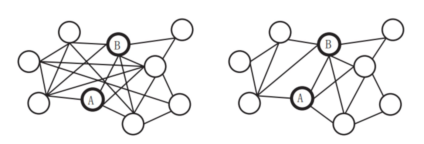 图 4 两种夫妻朋友圈交集