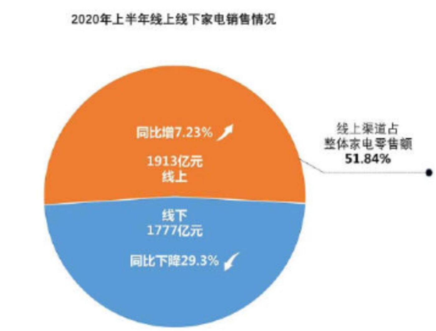 数据来源:中国电子信息产业发展研究院