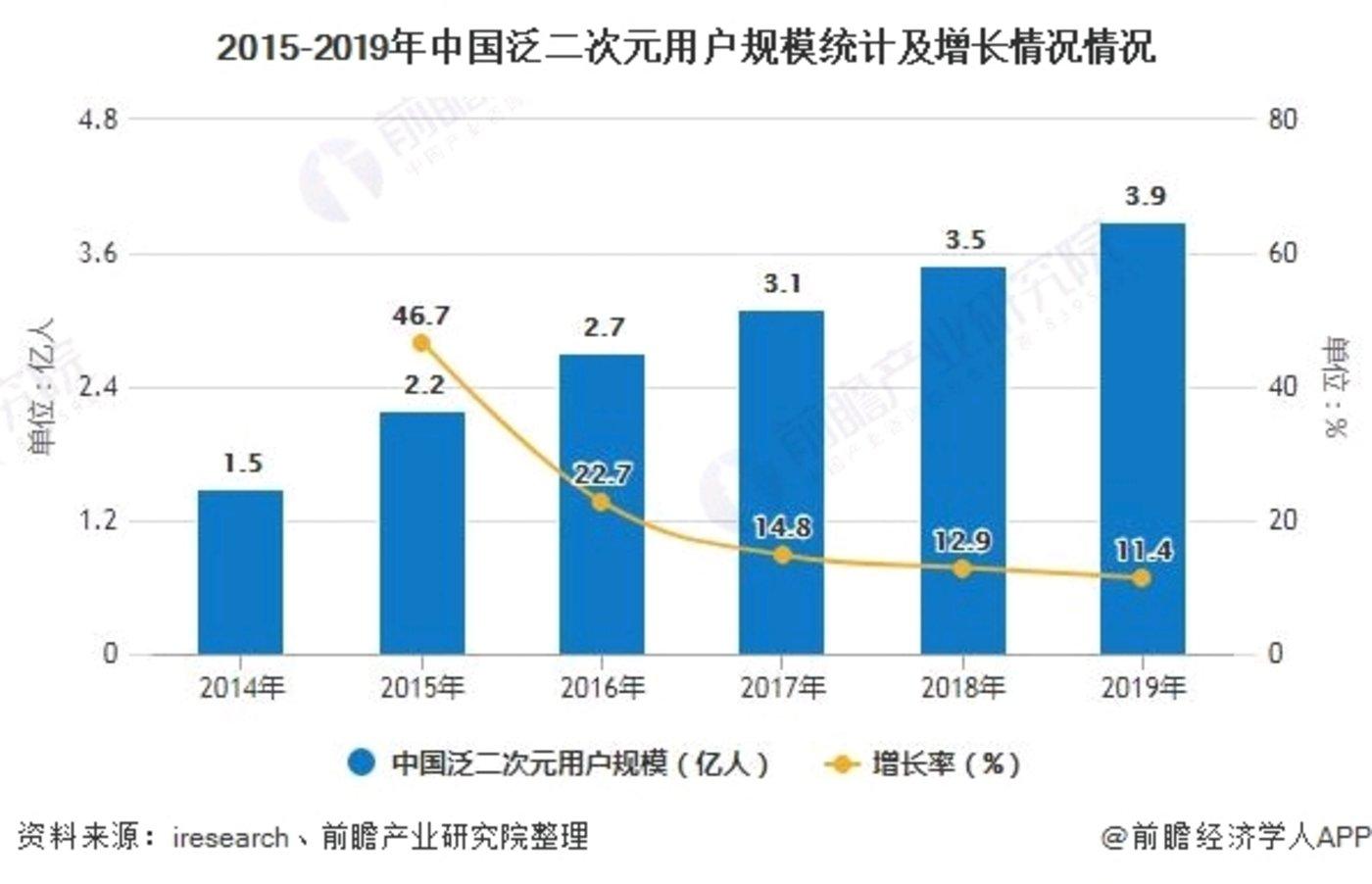 2014-2019年我国二次元人口规模变化