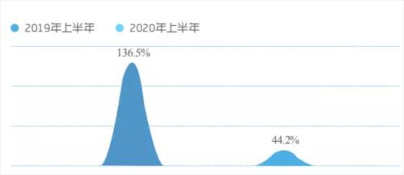 (图例:物联网多联机市场规模变动)