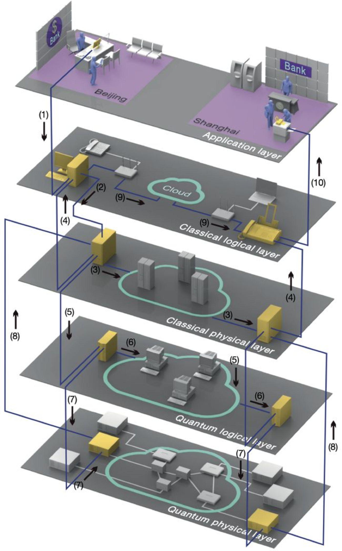 图 一次量子加密通信的流程(来源:Nature)