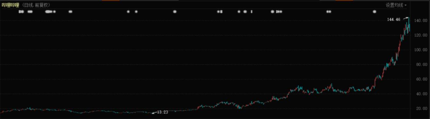 哔哩哔哩股价表现(2019年-2021年)