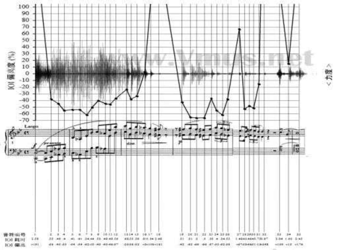 霍洛维茨版本的可视化图像  图源:钢琴演奏的可视化研究——以肖邦《g 小调第一叙事曲》为例》