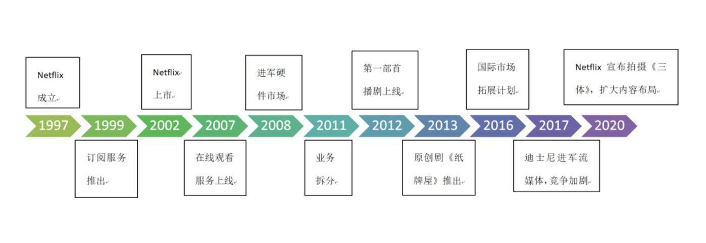 图:根据公开资料,由新眸团队绘制