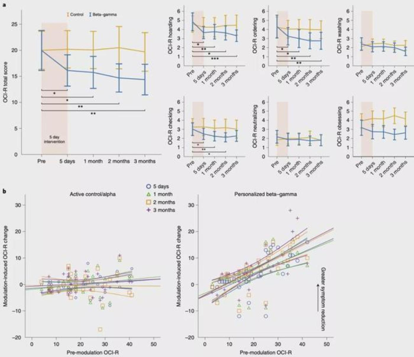 图|HD-tACS 治疗后强迫症的变化情况(来源:Nature Medicine)