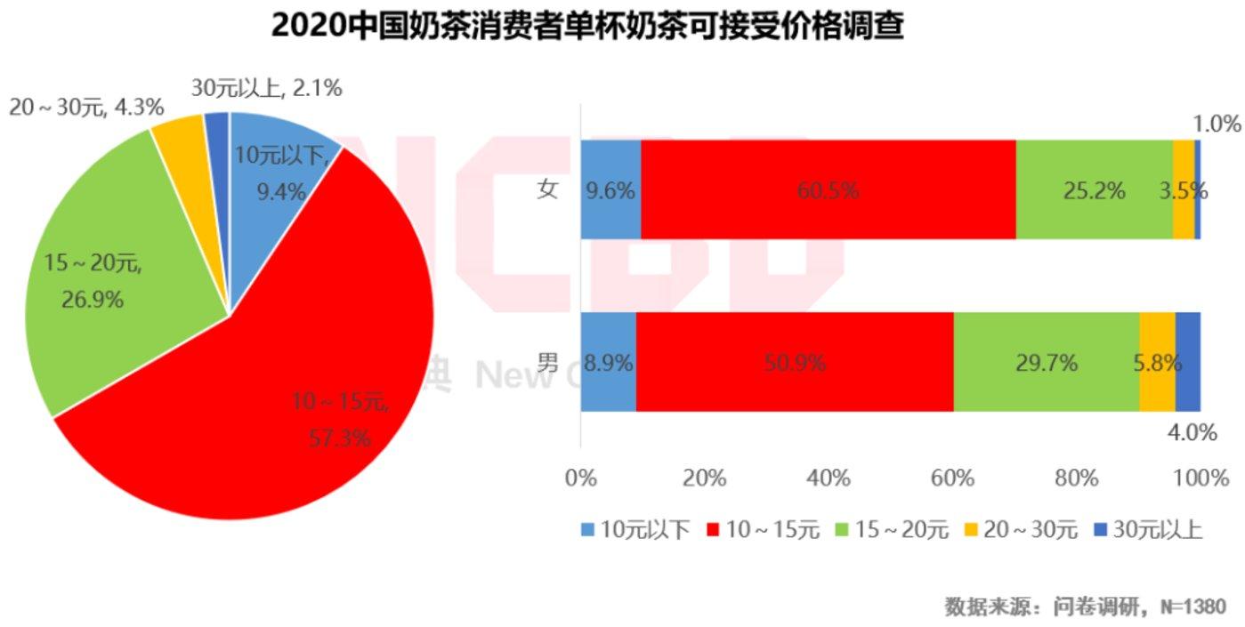 图源:《2020中国烧仙草市场大数据报告》