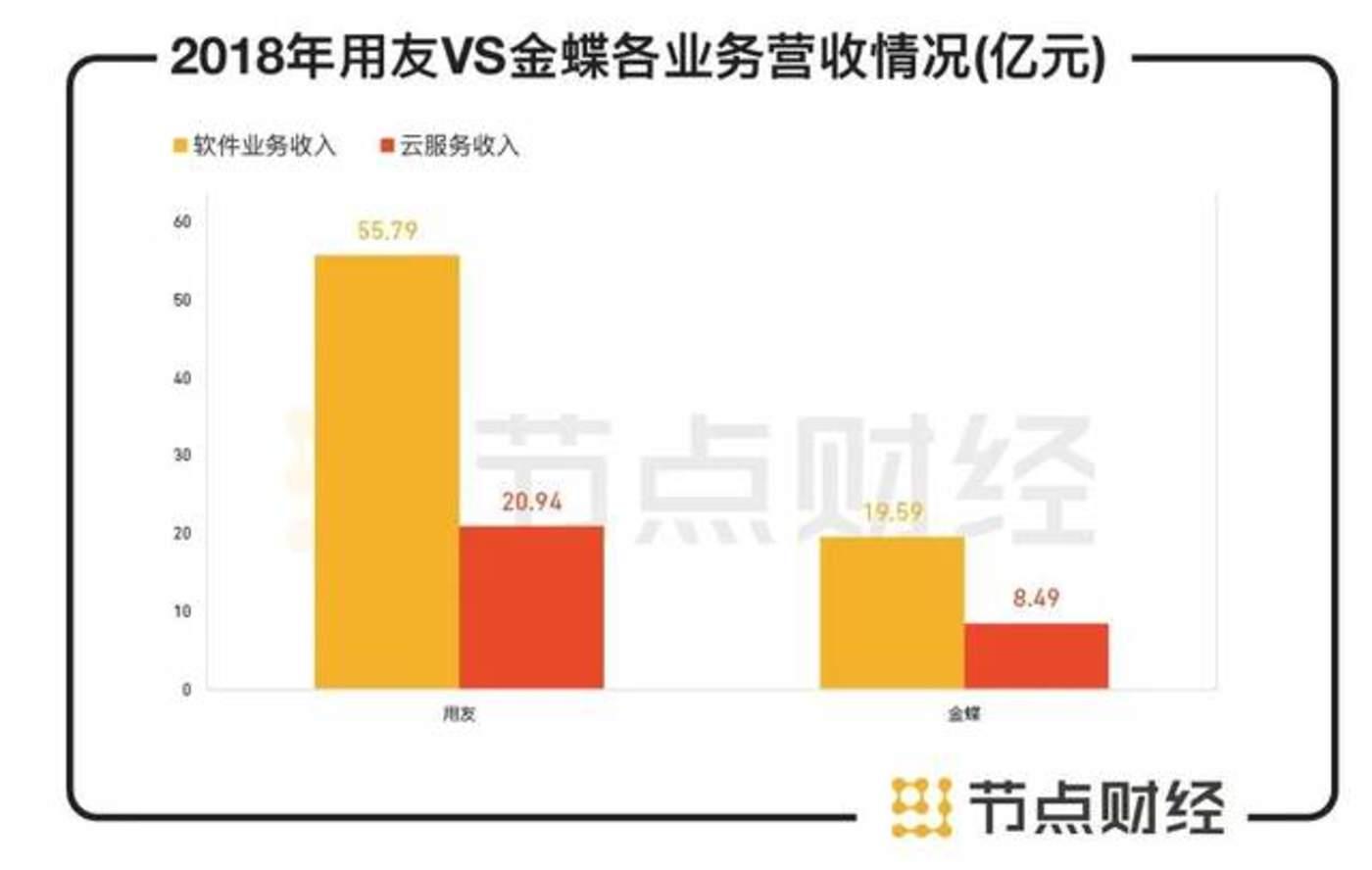 数据来源:用友&金蝶财报