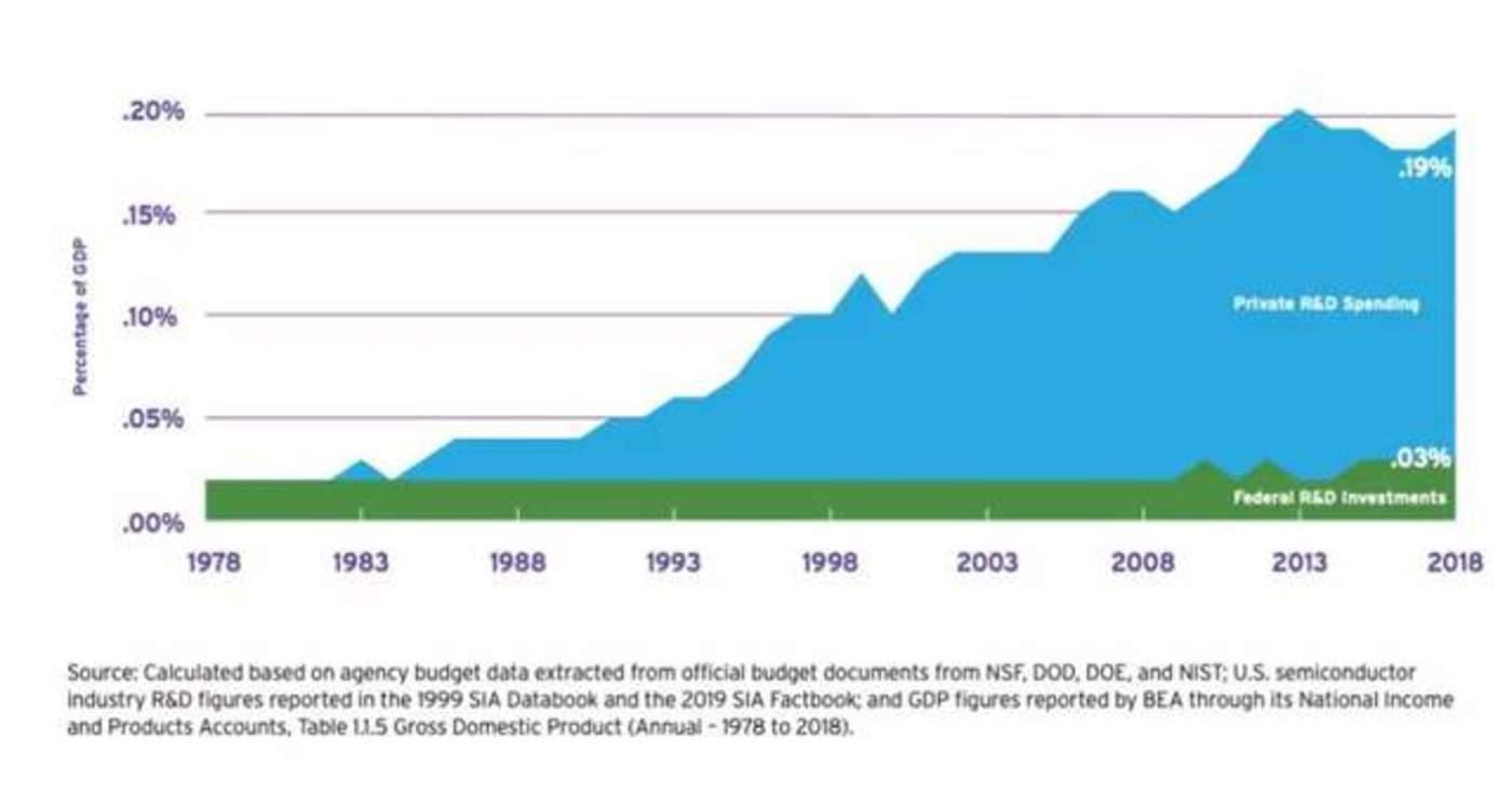 美国联邦政府对半导体研发的投资占比