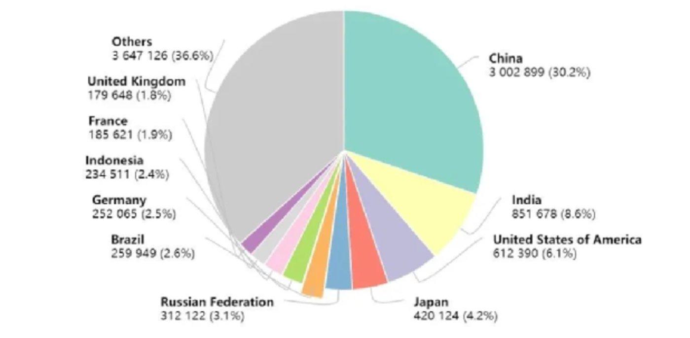 2020年各国癌症死亡病例数(来源:生物世界)