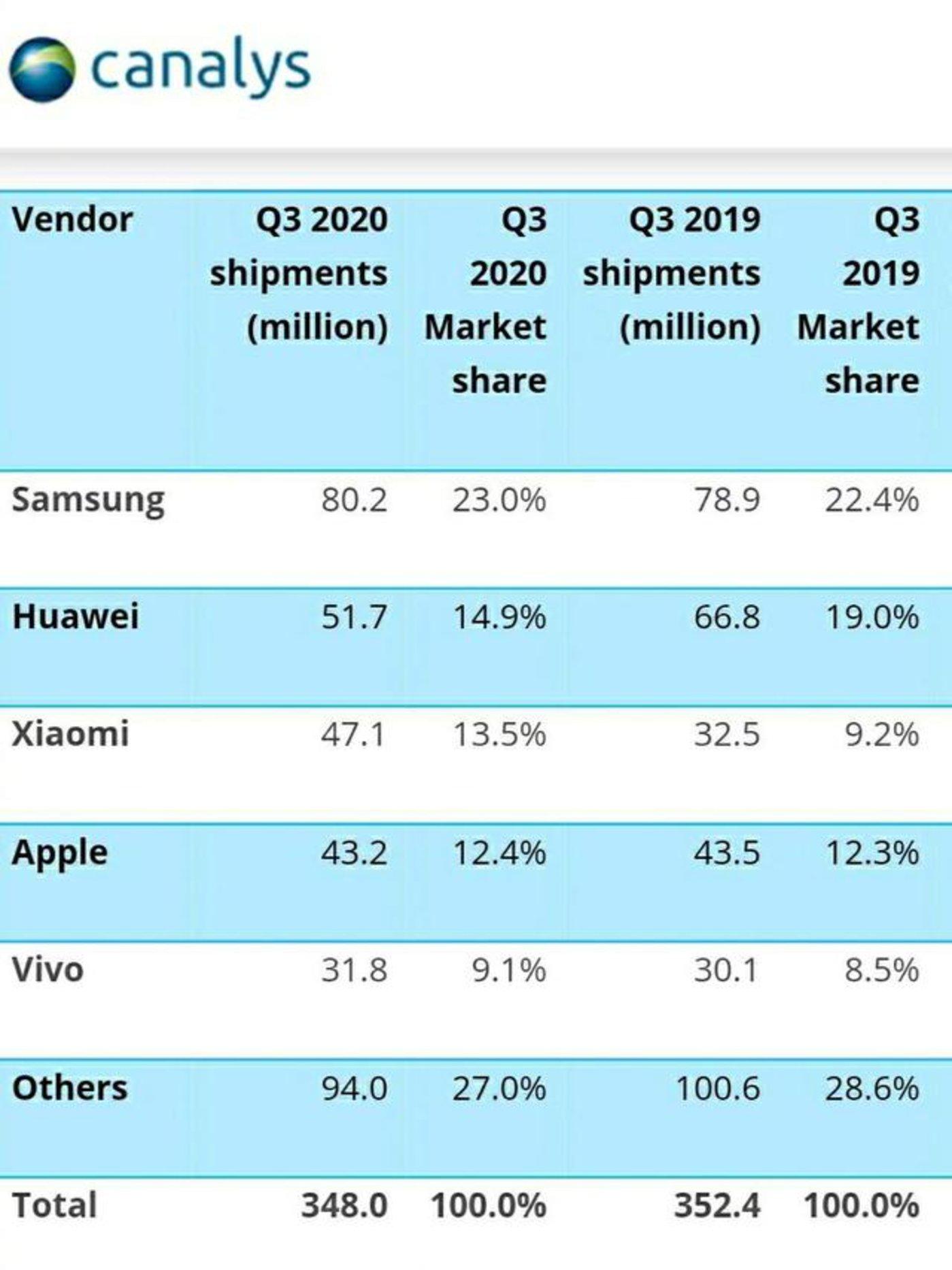 Canalys公布的2020年第三季度全球手机出货量排行top 5