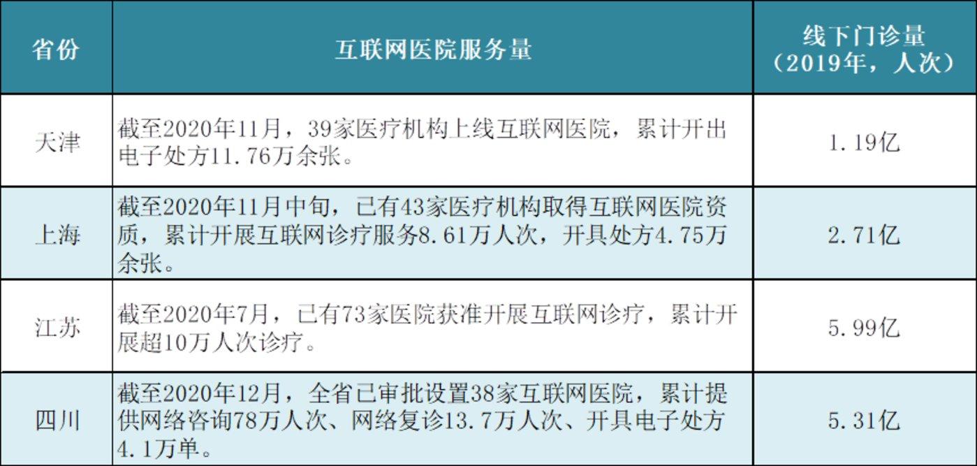 (据央广网《2020年中国卫生健康统计年鉴》整理)
