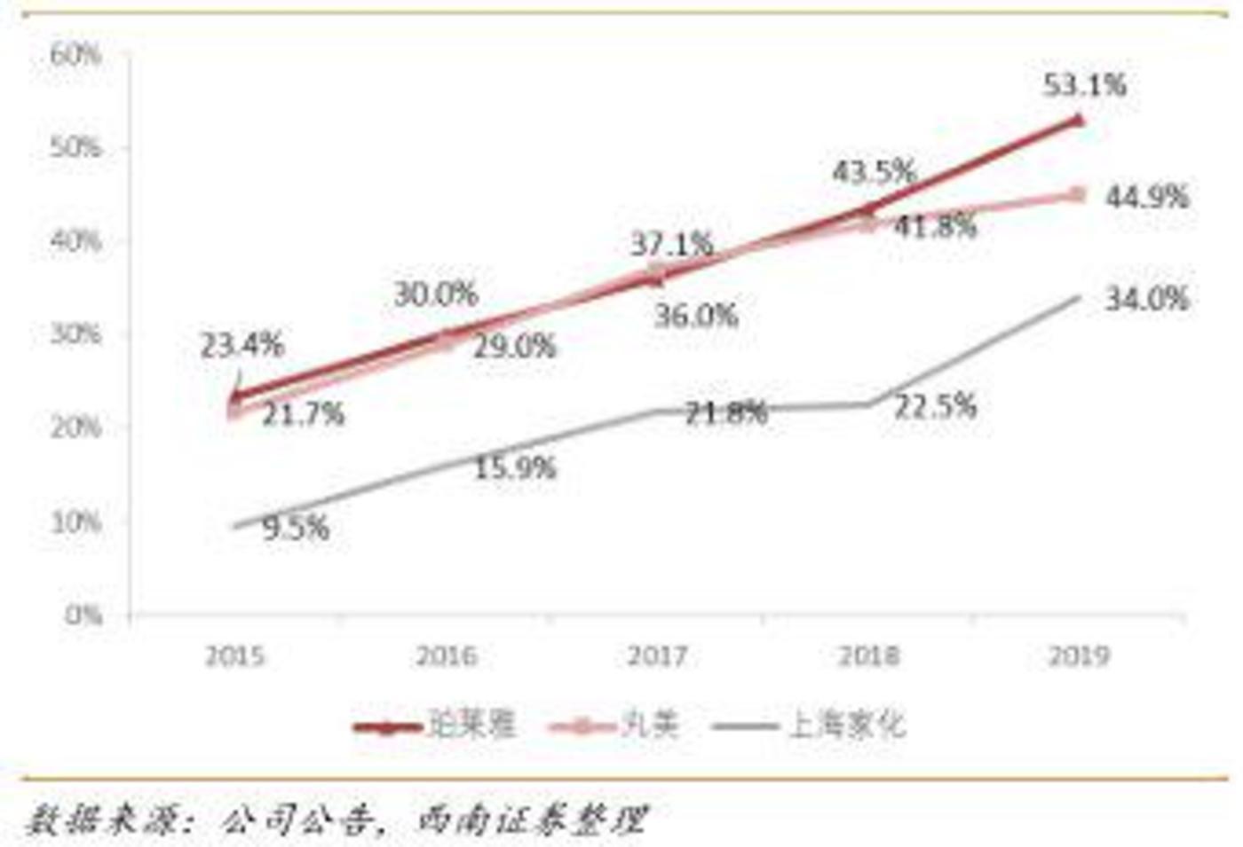 ▲2015-2019年国内化妆品上市公司线上收入占比