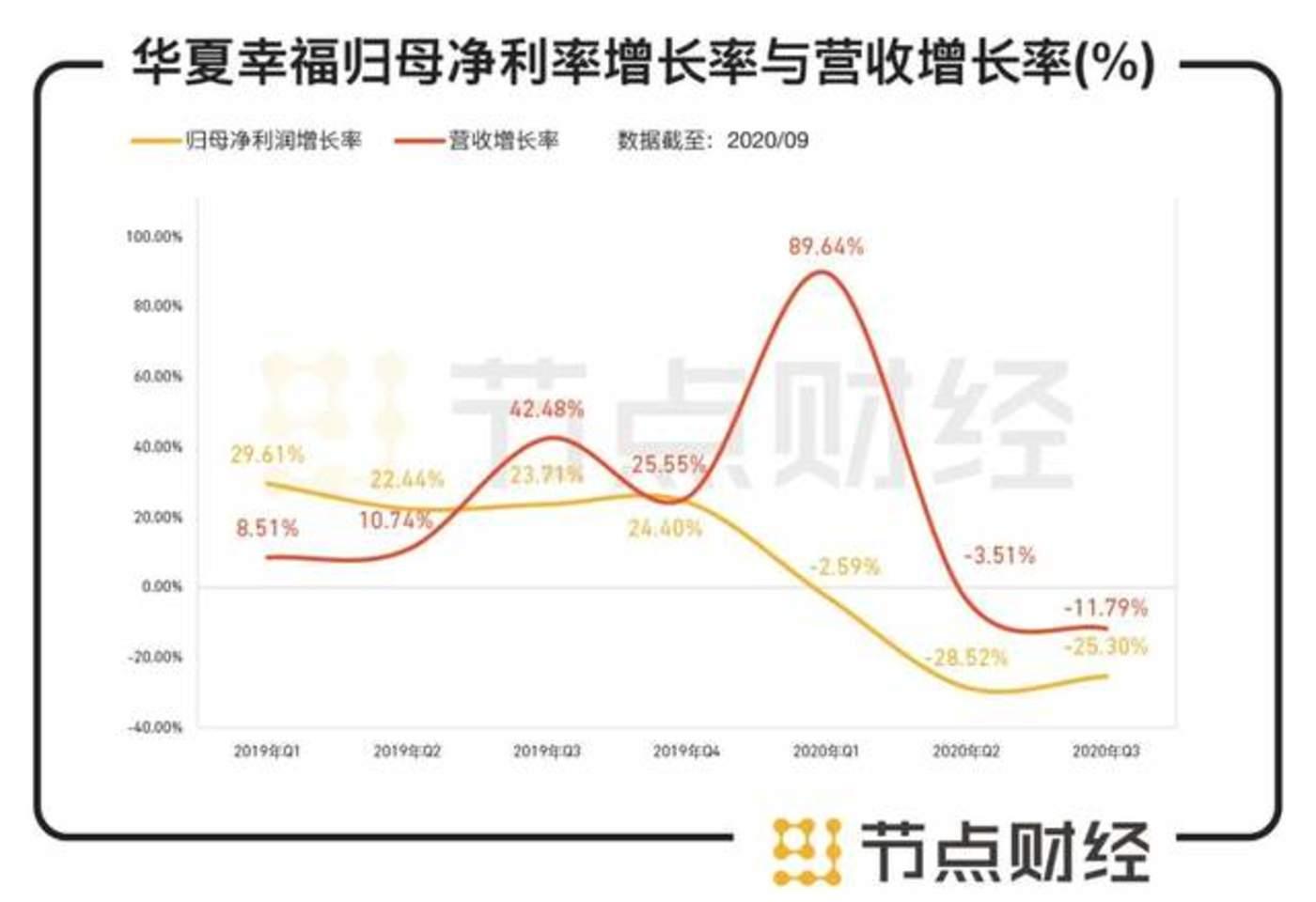 数据来源:华夏幸福财报
