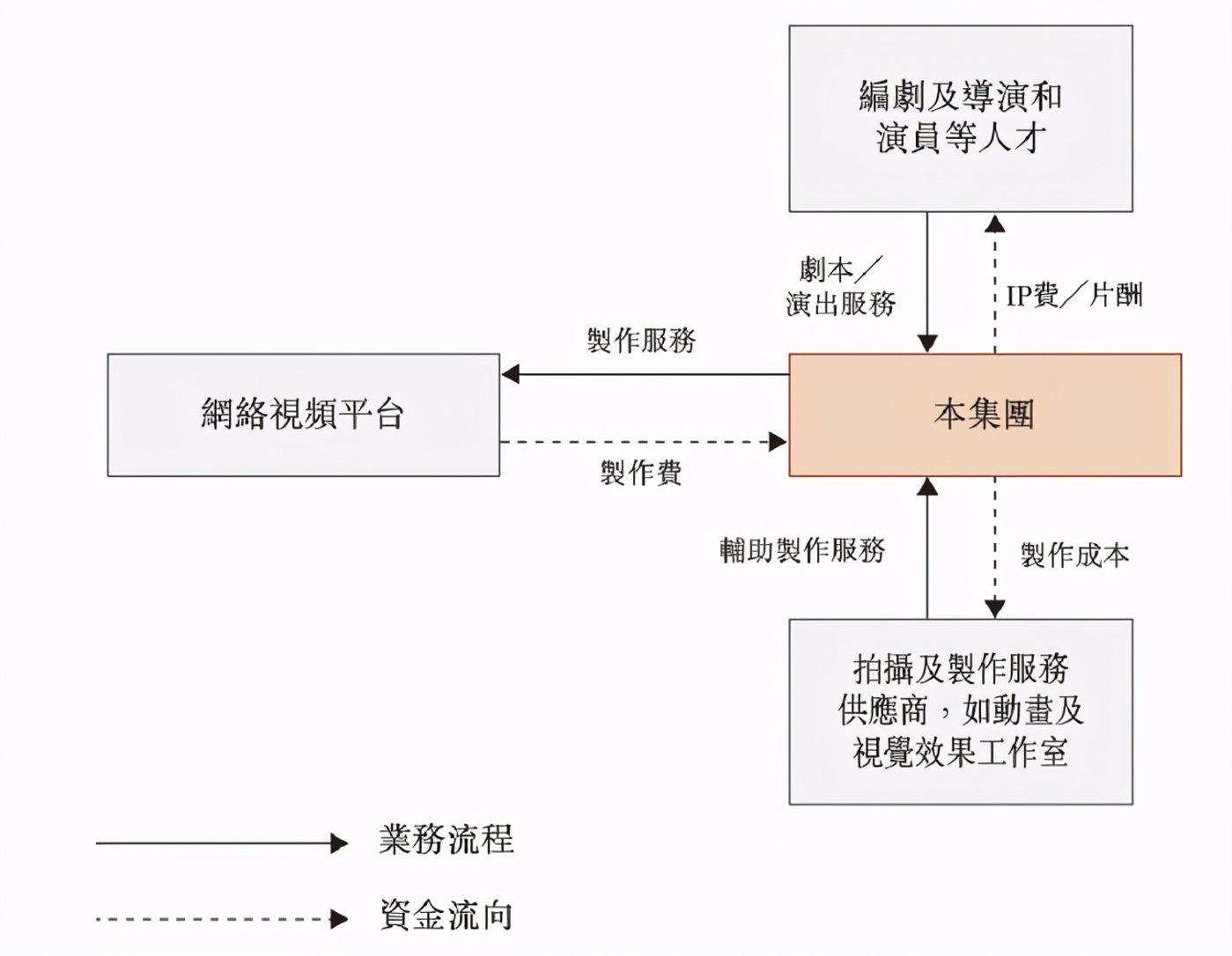 稻草熊定制剧集承制业务的业务模式