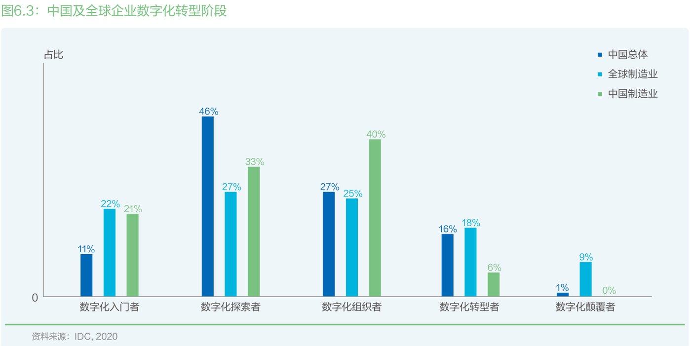 中国及全球企业数字化转型阶段