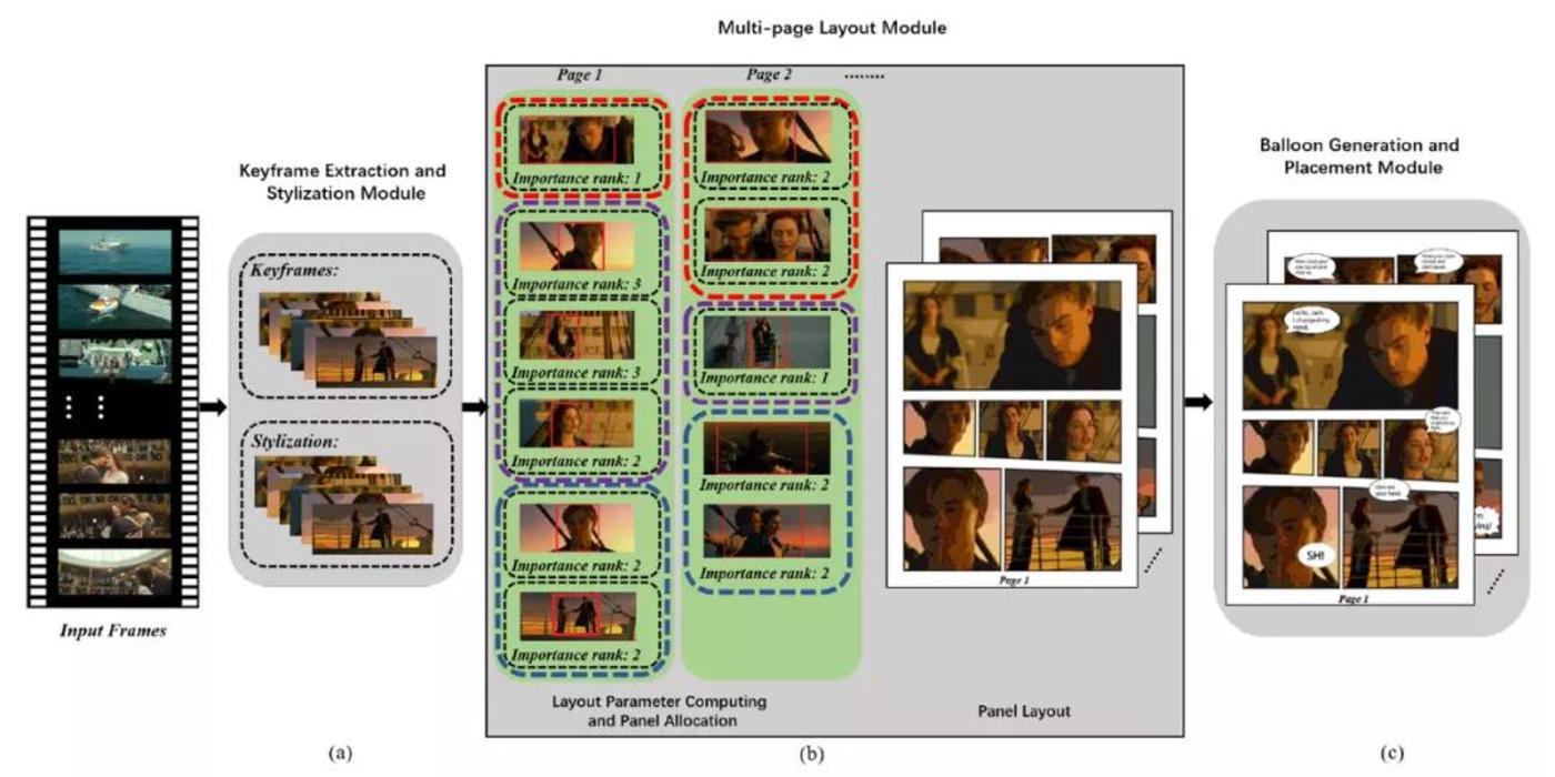 图 | 该系统的整体设计流程。(a)关键帧提取和风格化;(b)自动多页布局框架(红色、紫色和绿色虚线框表示不同的组);(c)对话气球的生成和放置。(来源:论文)