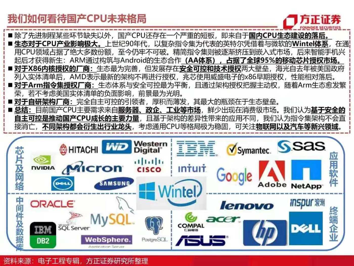 国产CPU格局