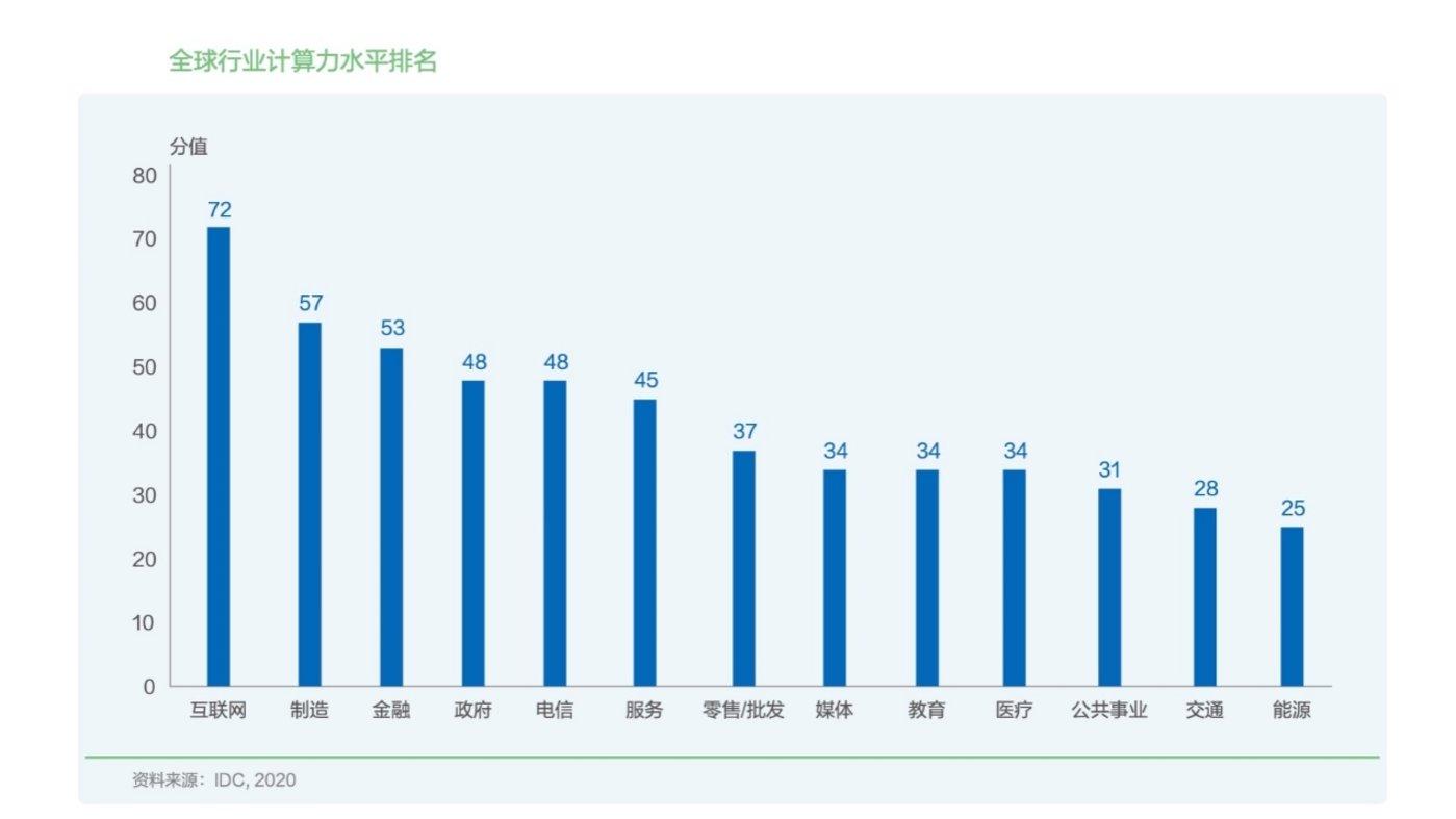 全球行业计算力指数排名