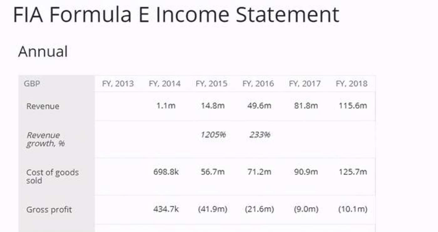 2013-18年FE的基本财务数据 图表来源:Craft.co