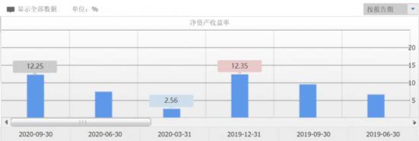 小米财报净资产收益率数据