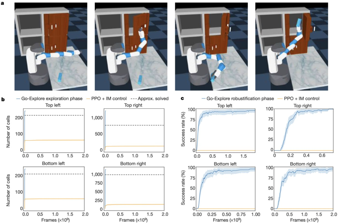 图|Go-Explore 可以解决一个具有挑战性的、稀疏奖励的模拟机器人任务(来源:Nature)