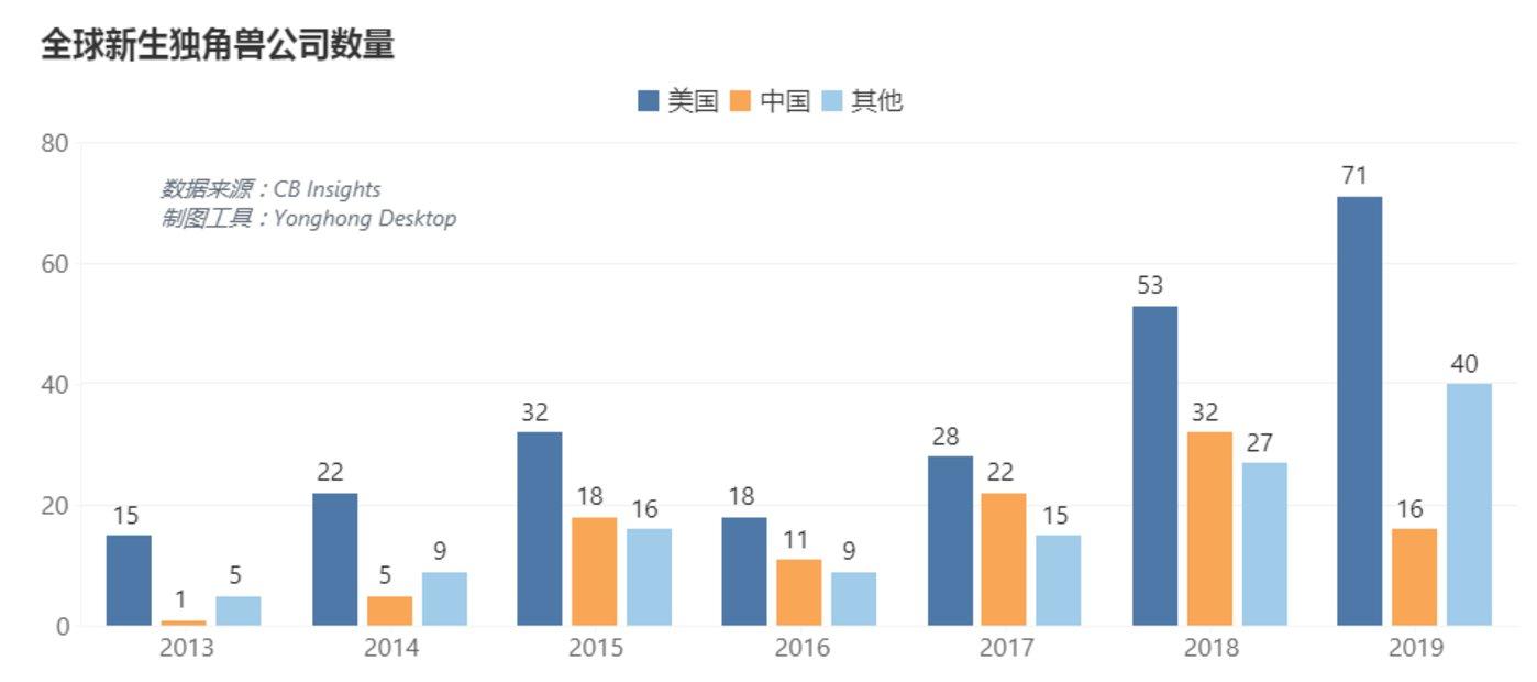 注:美国侧重B端、中国偏爱C端的态势正在改变,在中国B端越来越获得青睐。2019年软件和信息技术服务业完成软件业务收入71768亿元,比上年增长15.4%。