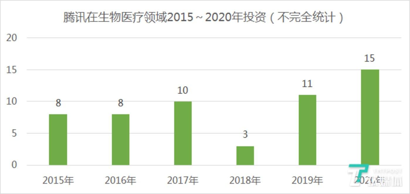 腾讯在生物医药领域的投资(2015~2020年不完全统计)