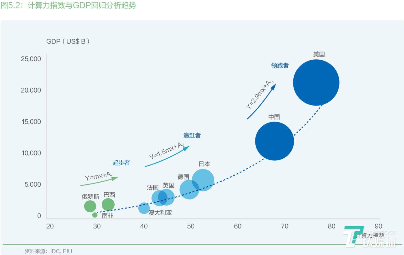 计算力指数与GDP回归分析趋势