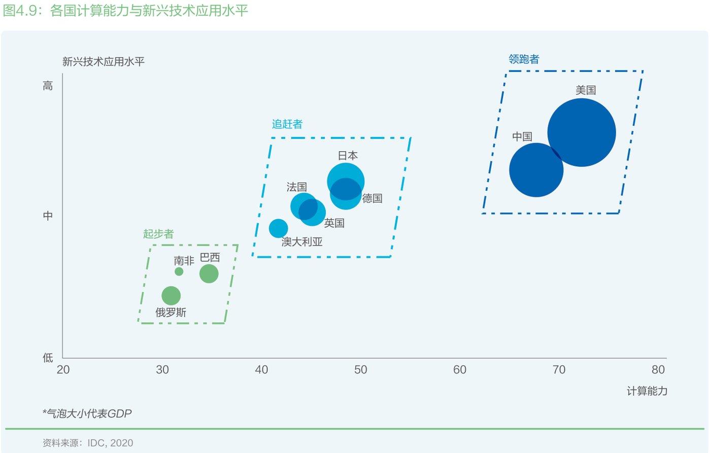 各国计算力与新兴技术应用水平