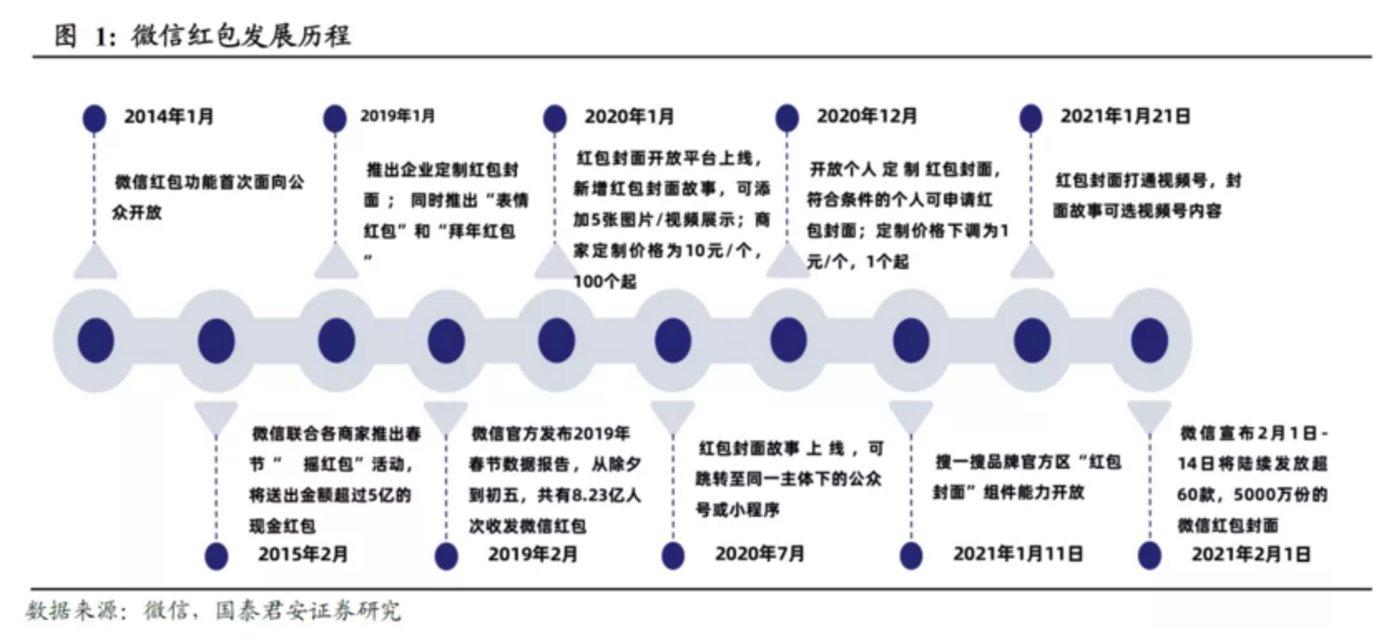 来源:微信,国泰君安证券研究