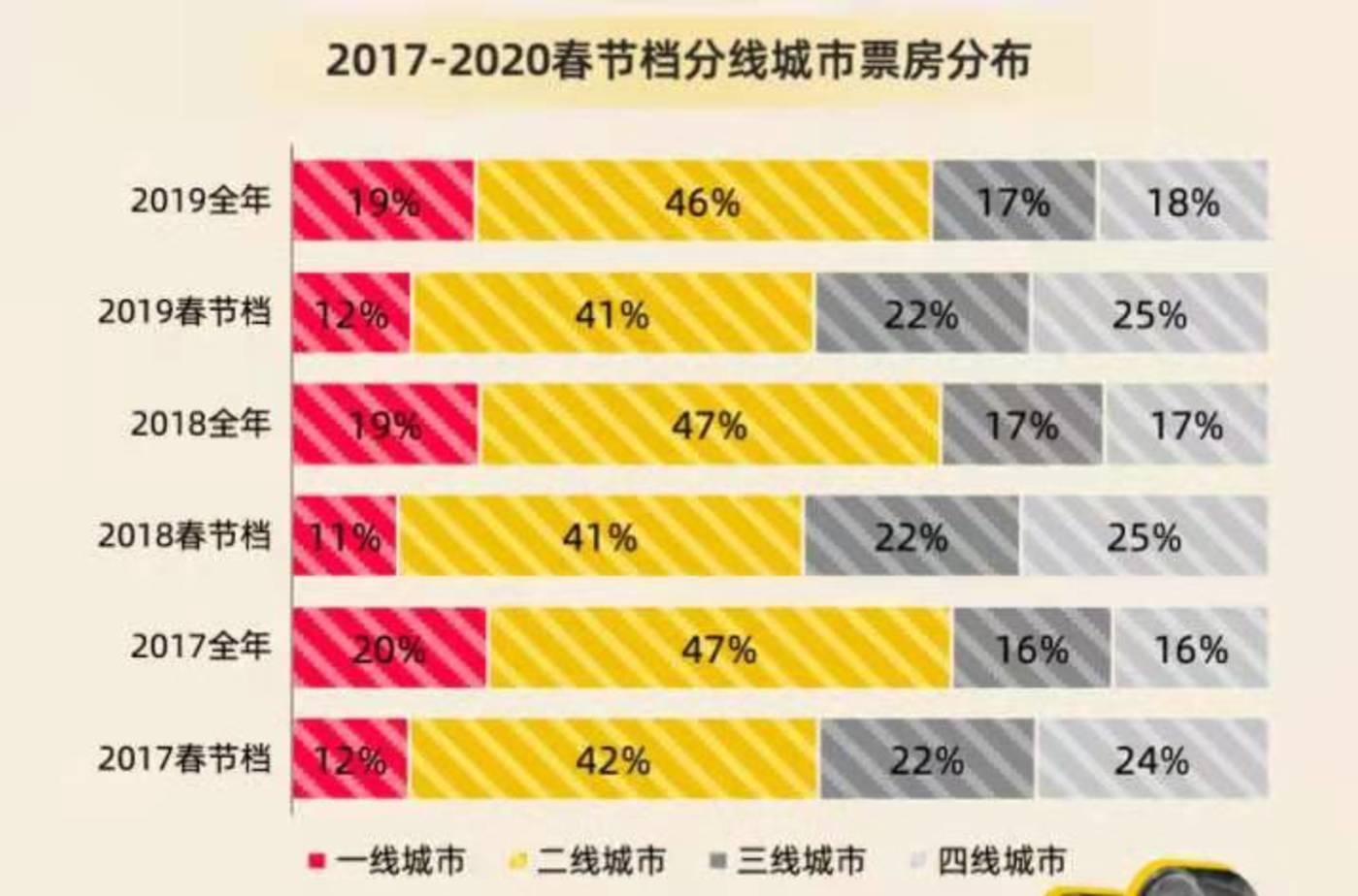 春节档票房市场分布