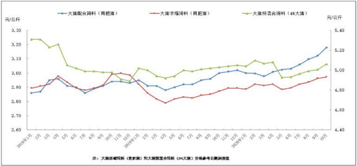 ▲2018年1月以来猪饲料变化情况,图片截取自中国饲料工业协会