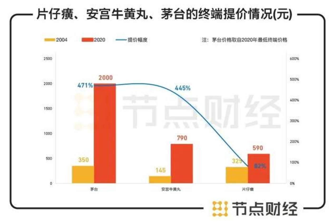 数据来源:西南证券研报