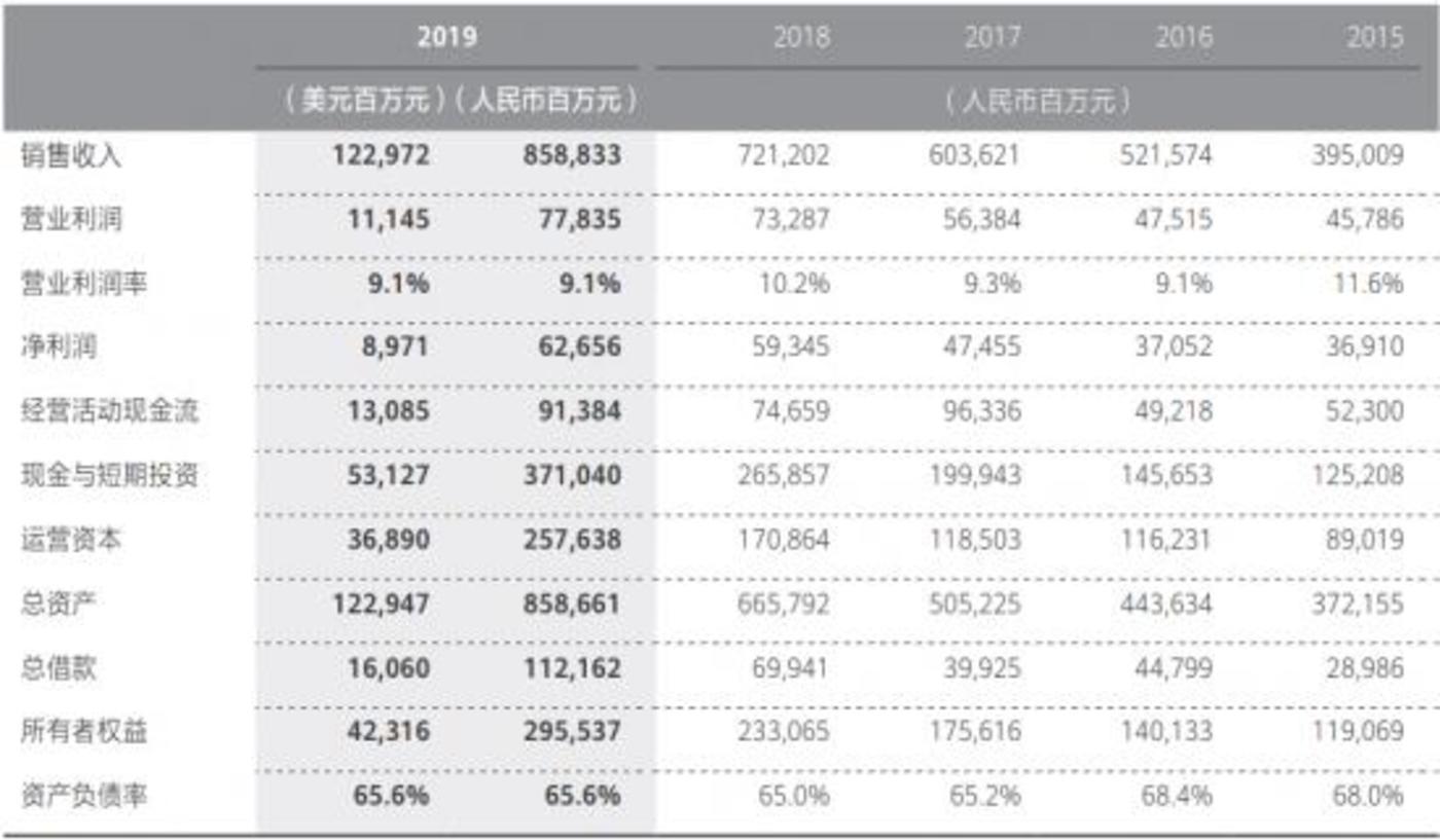 华为官网2019年年报数据