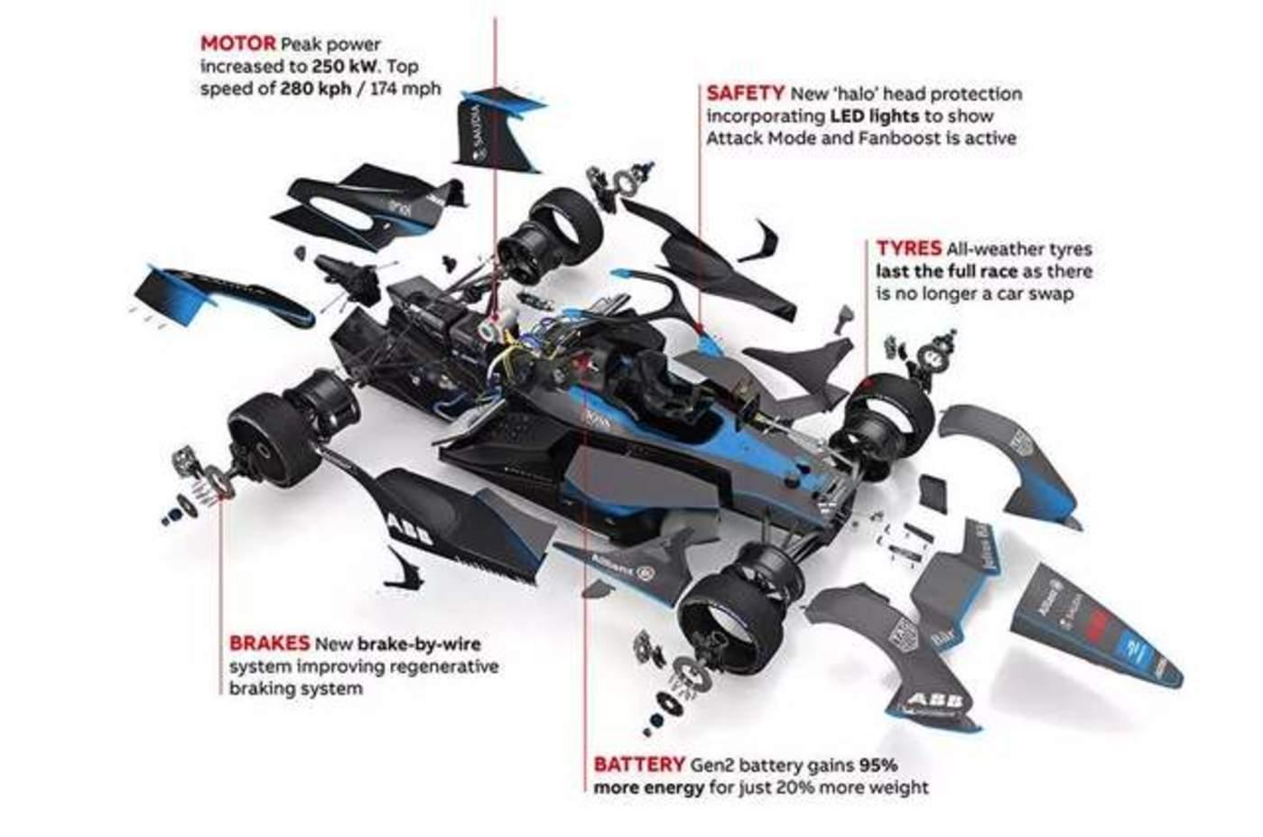 FE赛车各类科技的呈现