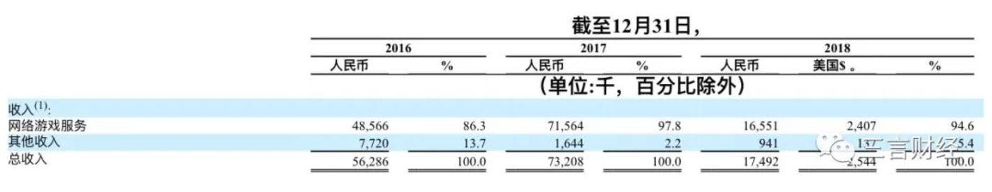第九城市2016年至2018年收入