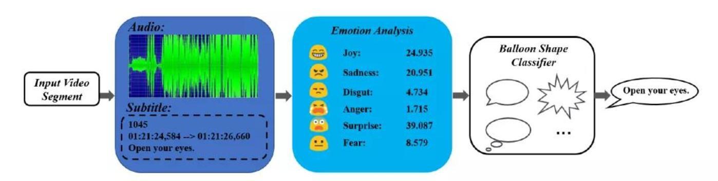 图 | 不同情感的对话气球生成过程(Emotion-aware Balloon Generation)(来源:论文)