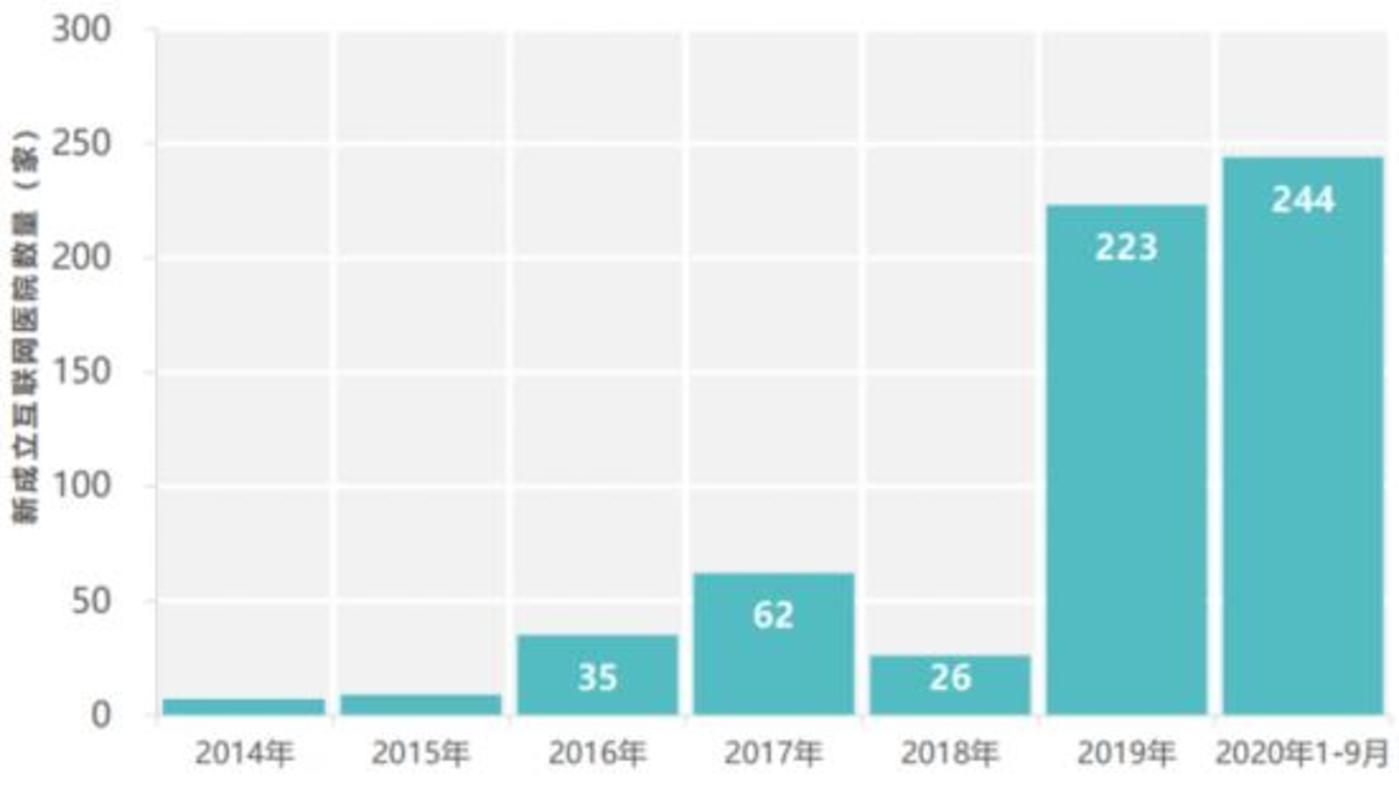 图:2016-2020年年成立互联网医院数量  数据来源:Fastdata《2020中国互联网医疗行业报告》
