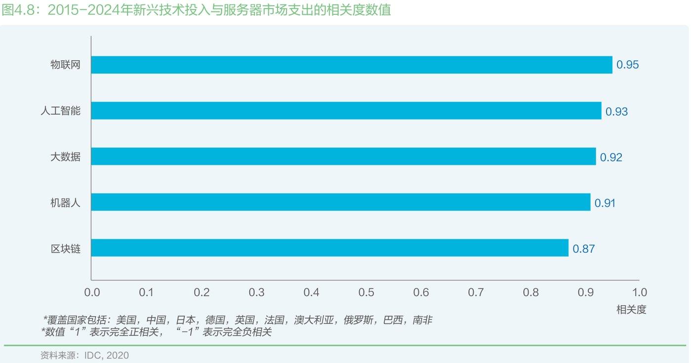 2015-2024年新兴技术投入与服务器市场支出和相关度数值
