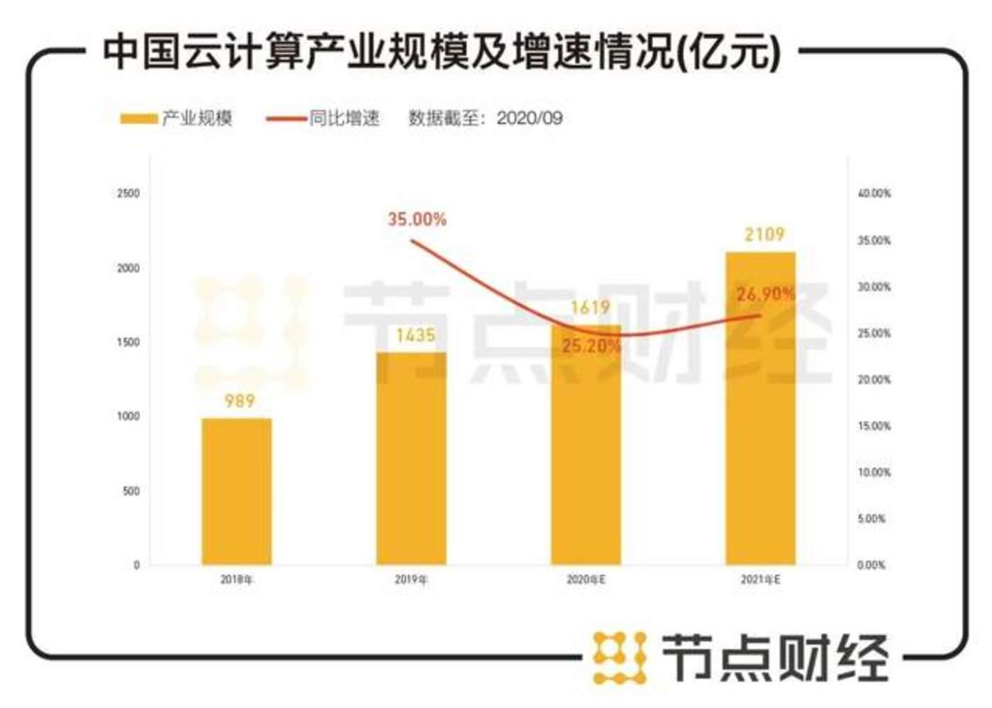 数据来源:中国产业信息网,安信证券