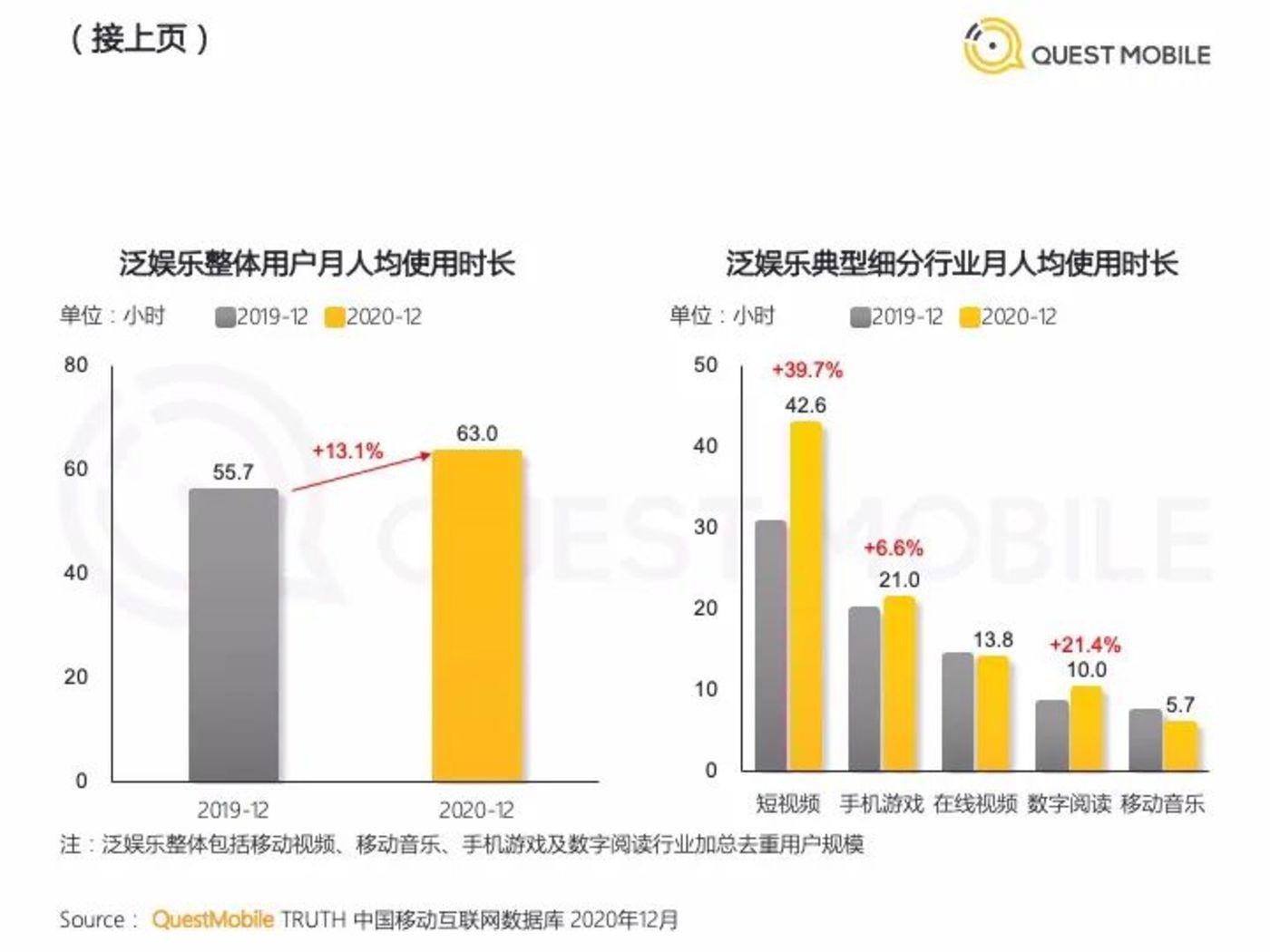 数据来源:《2020中国移动互联网年度大报告·下》